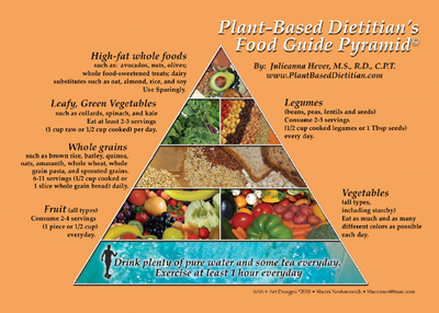 Plant-Based-Dieticians-Food-Guide-Pyramid