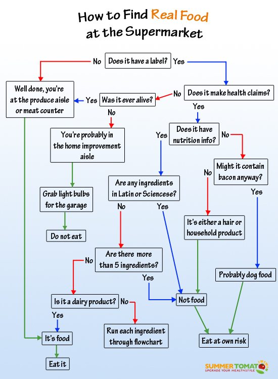 How-To-find-Real-Food-At-The-Supermarket-flowchart