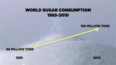 The Skinny on Obesity Ep 2 Sickeningly Sweet 1